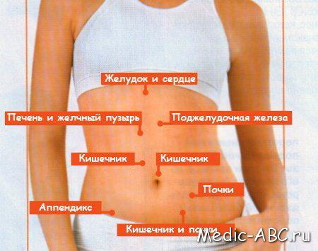 Болит пупок при нажатии