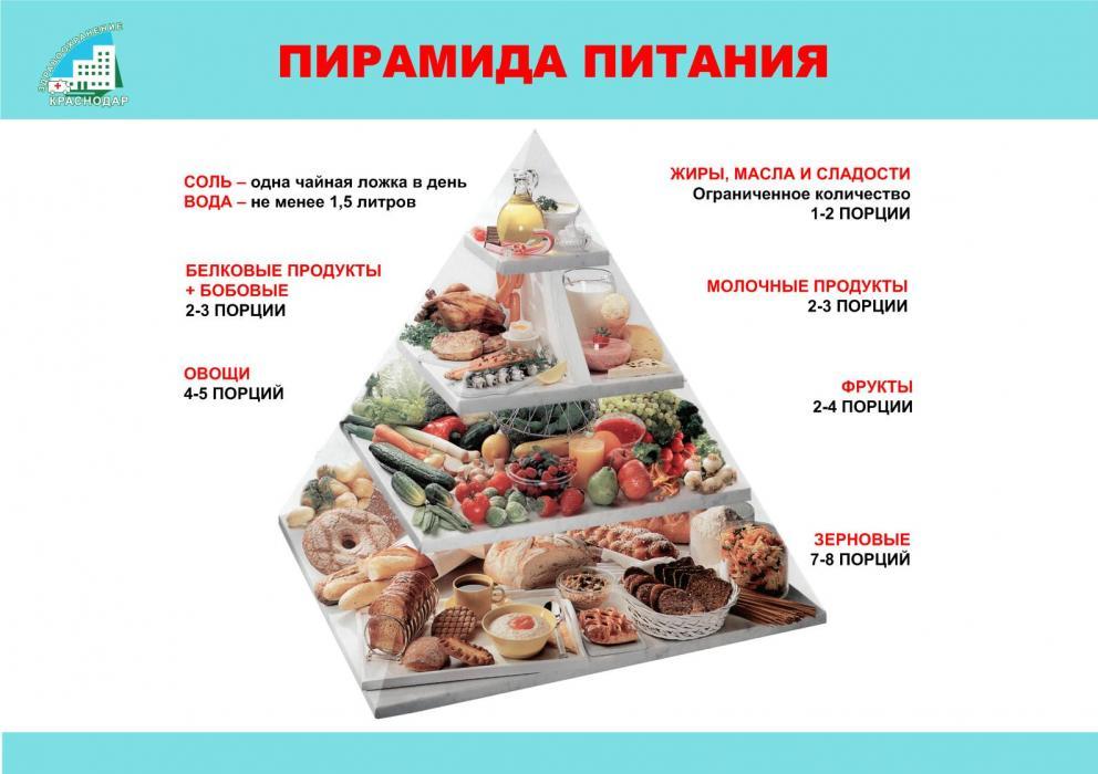 меню правильного питания при тренировках