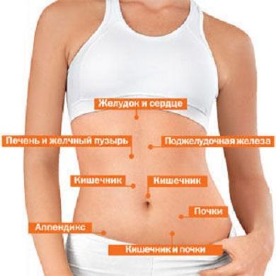 Здуття живота у жінок, причини і симптоми