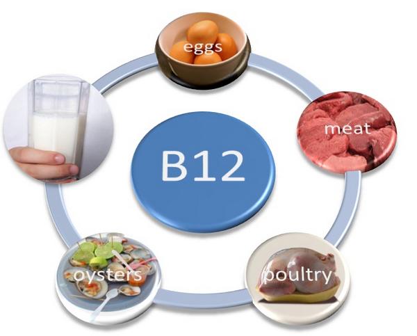 Что такое витамин в 12?
