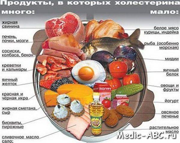 лечить повышенный холестерин крови лекарствами